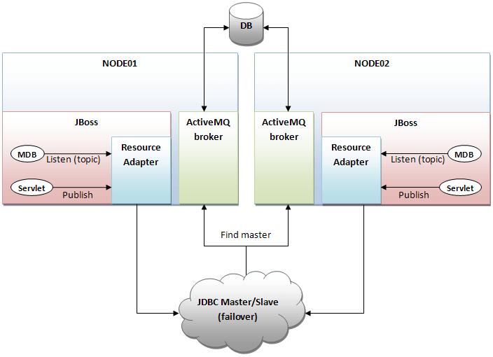 cluster_activemq